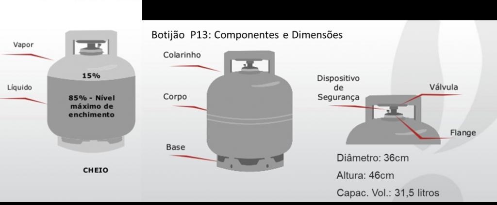 Principais dimensões de um botijão P13 [2]. Fonte: Supergásbras.