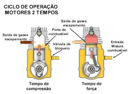 Ciclo_2_tempos