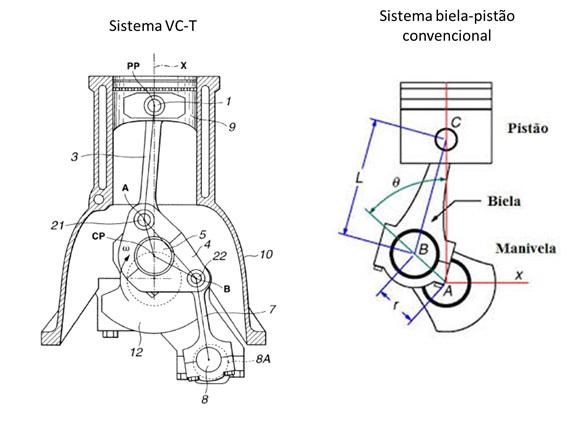 Componentes do sistema VC-T comparado a um motor convencional.