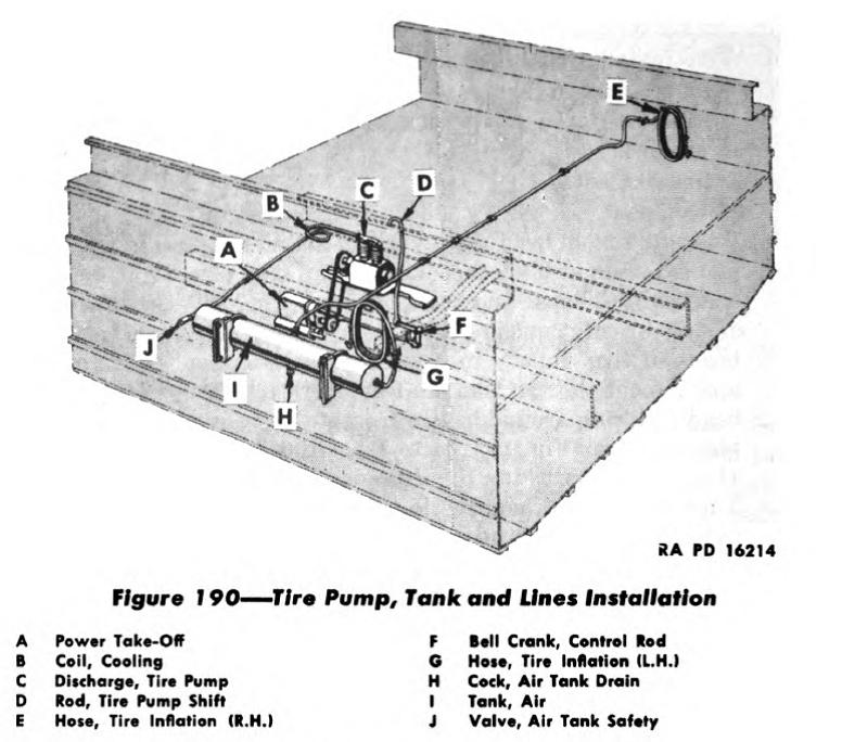 Vista da instalação do sistema de inflamento de pneus do DUKW. Fonte: Manual Técnico TM 9-802 [3].