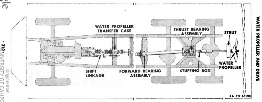 Esquema do sistema de transmissão de força para a hélice do DUKW. Fonte: Manual Técnico TM 9-802 [3]