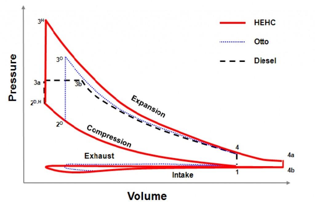 Ciclo HEHC comparado aos tradicionais ciclos Ottoe e Diesel. Fonte: LiquidPiston [1].