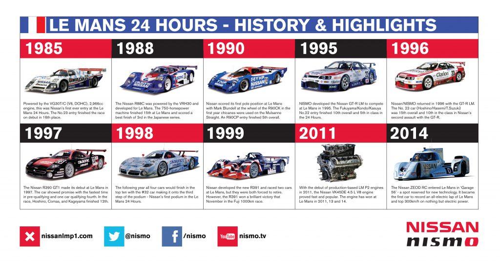 Principais marcos da história da Nissan em Le Mans. Fonte: Divulgação.