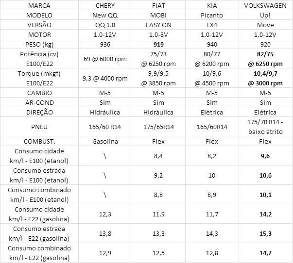 Tabela dos carros do segmento A. Fontes: Especificações - Fabricantes, Dados de consumo: INMETRO.