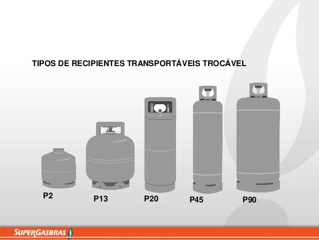 Tipos de botijões disponíveis no Brasil [1]. Fonte: Supergásbras.