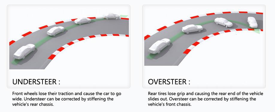 Understeer_vs_Oversteer